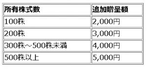 あみやき亭 株主優待2